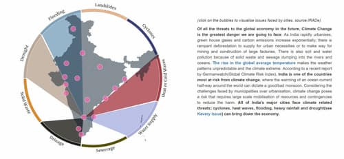 Visualising the affects of Climate Change In India